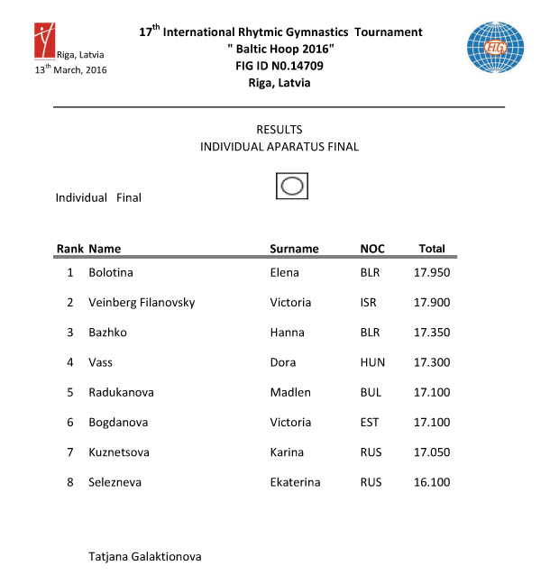 Results Baltic Hoop 2016