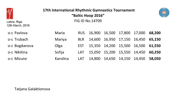 Results Baltic Hoop 2016
