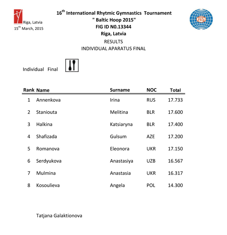 Results Baltic Hoop 2015