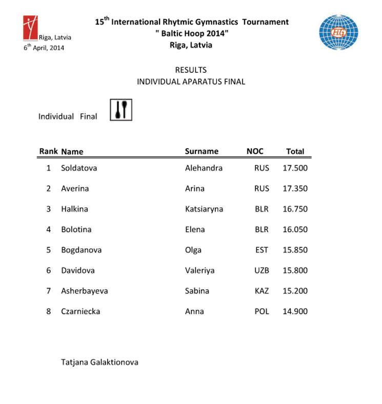 Results Baltic Hoop 2014
