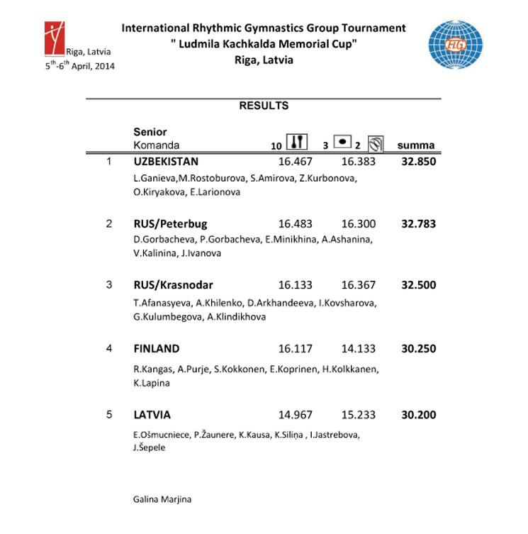 Results Baltic Hoop 2014